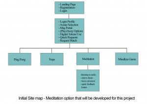 Initial Site Map